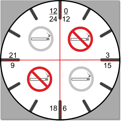Rauchen und Nichtrauchen im Drei-Stunden-Takt