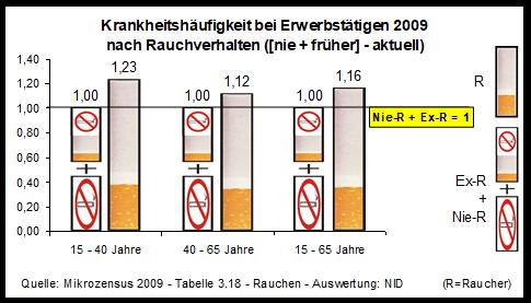 Warum gehören Ex-Raucher und Raucher in eine Gruppe